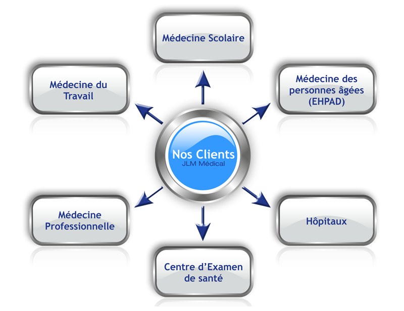 Les clients JLM Médical